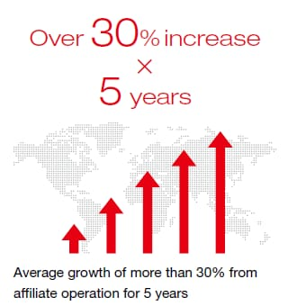 Over 30% increase 5 years / Average growth of more than 30% from affiliate operation for 5 years