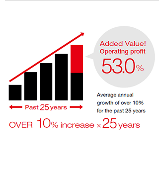 Added Value! Operating profit 53.0% / Average annual growth of over 10% for the past 25 years / OVER 10% increase 25 years