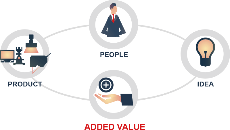 PEOPLE IDEA ADDED VALUE PRODUCT
